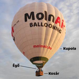 Hőlégballon részei